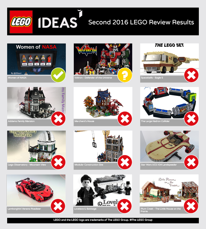 LEGO IDEAS - Blog - LEGO Ideas Second 2016 Review Results