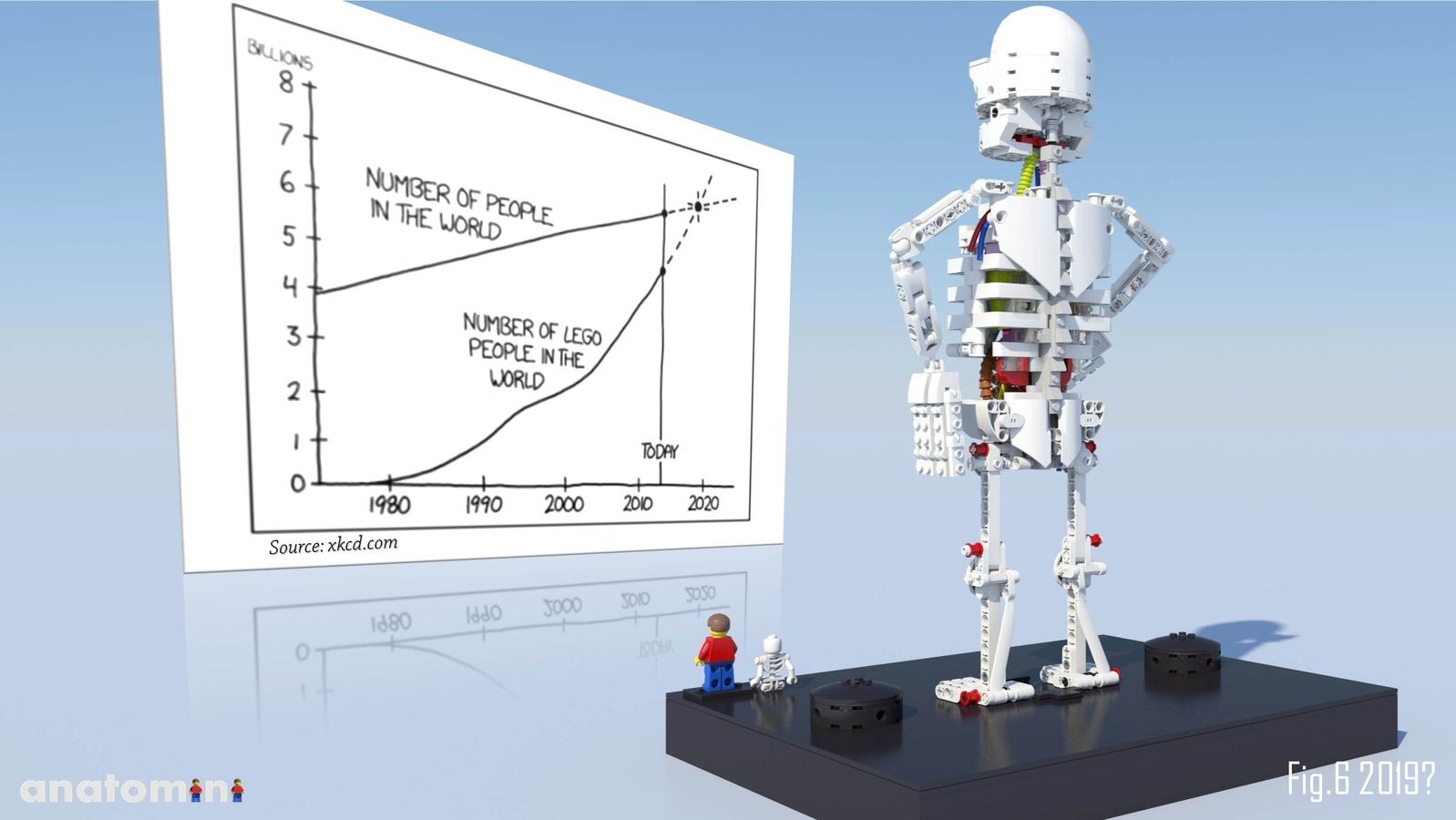 LEGO IDEAS - Product Ideas - Anatomini